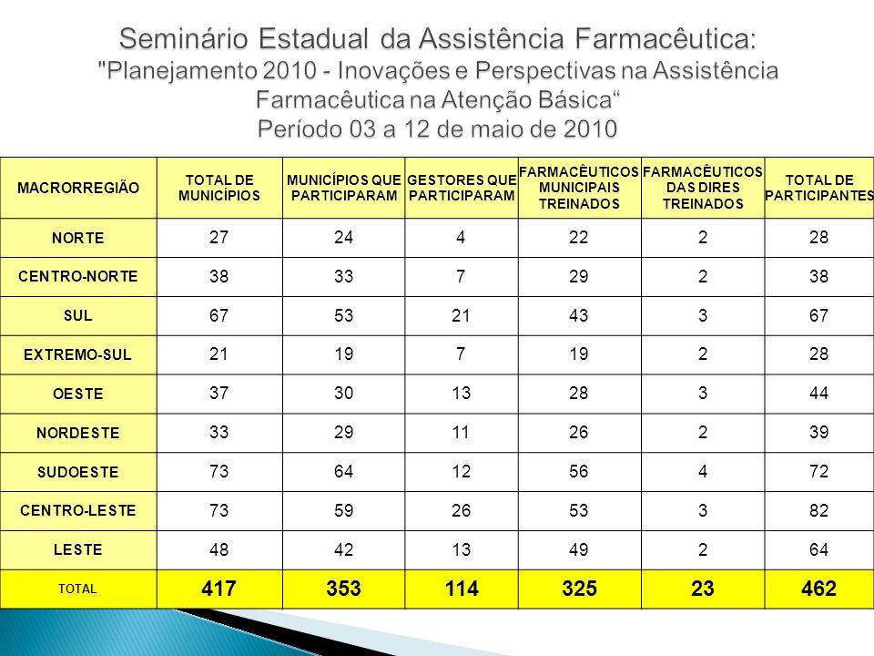 MACRORREGIÃO TOTAL DE MUNICÍPIOS MUNICÍPIOS QUE PARTICIPARAM GESTORES QUE PARTICIPARAM FARMACÊUTICOS MUNICIPAIS TREINADOS FARMACÊUTICOS DAS DIRES TREI