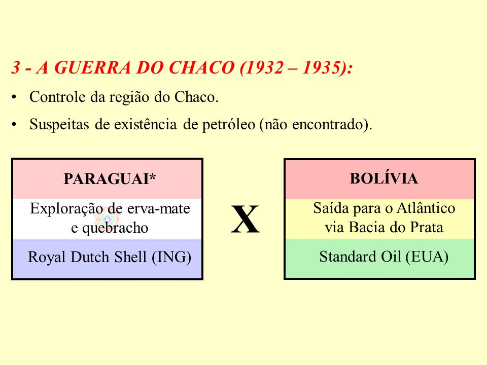 3 - A GUERRA DO CHACO (1932 – 1935): Controle da região do Chaco. Suspeitas de existência de petróleo (não encontrado). PARAGUAI* Exploração de erva-m