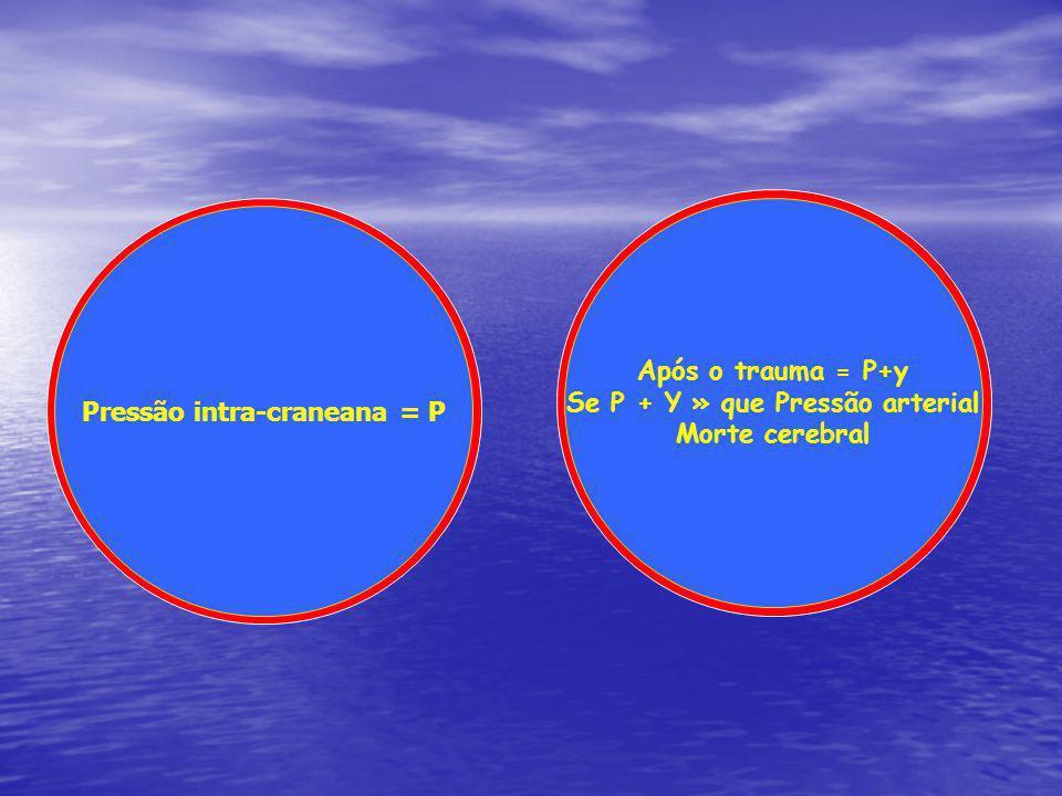 Pressão intra-craneana = P Após o trauma = P+y Se P + Y » que Pressão arterial Morte cerebral