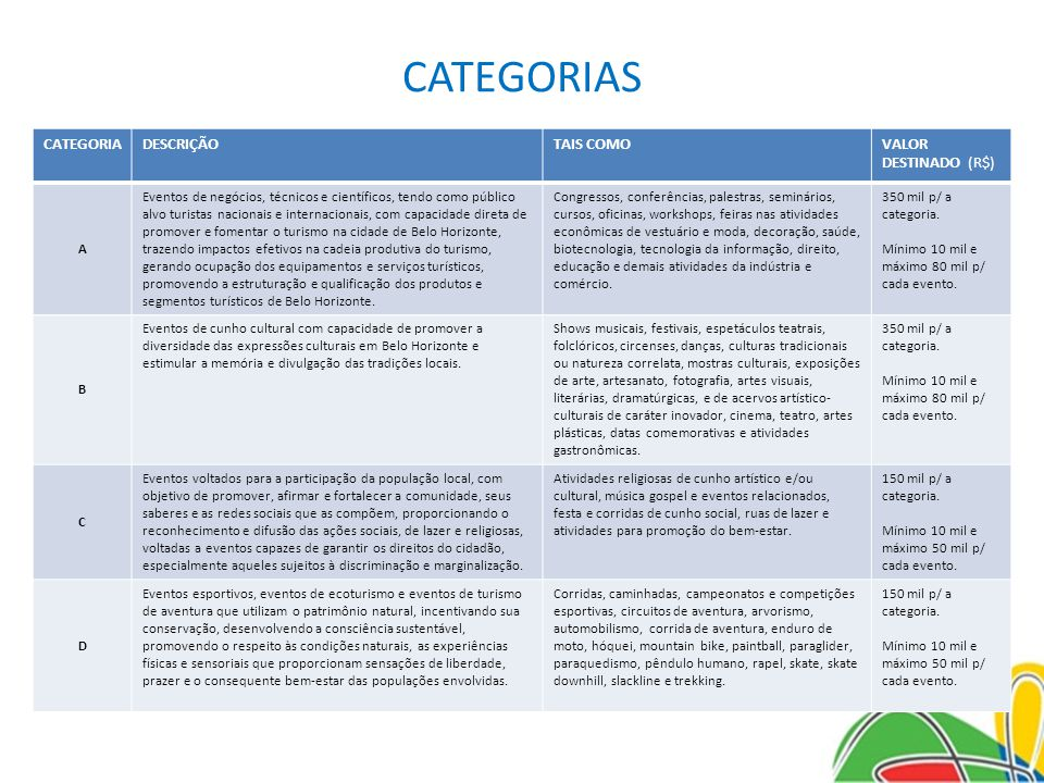 CATEGORIAS CATEGORIADESCRIÇÃOTAIS COMOVALOR DESTINADO (R$) A Eventos de negócios, técnicos e científicos, tendo como público alvo turistas nacionais e internacionais, com capacidade direta de promover e fomentar o turismo na cidade de Belo Horizonte, trazendo impactos efetivos na cadeia produtiva do turismo, gerando ocupação dos equipamentos e serviços turísticos, promovendo a estruturação e qualificação dos produtos e segmentos turísticos de Belo Horizonte.
