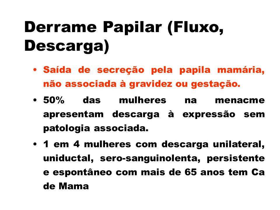 Derrame Papilar (Fluxo, Descarga) Saída de secreção pela papila mamária, não associada à gravidez ou gestação. 50% das mulheres na menacme apresentam