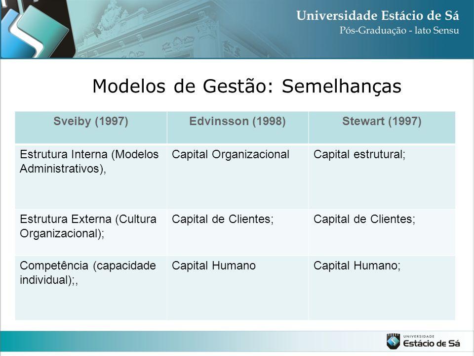 Modelos de Gestão: Semelhanças Sveiby (1997)Edvinsson (1998)Stewart (1997) Estrutura Interna (Modelos Administrativos), Capital OrganizacionalCapital estrutural; Estrutura Externa (Cultura Organizacional); Capital de Clientes; Competência (capacidade individual);, Capital HumanoCapital Humano;