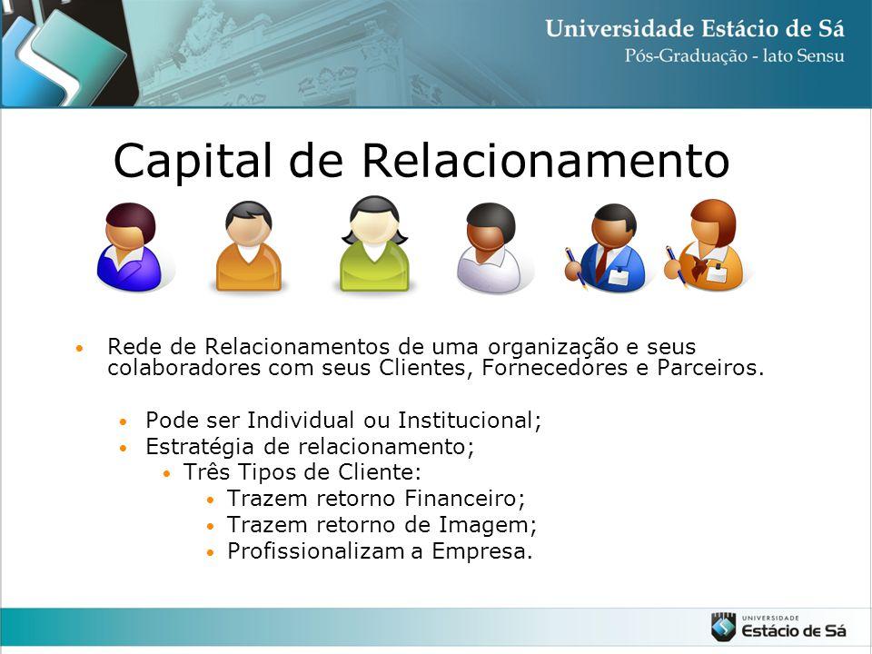 Capital de Relacionamento Rede de Relacionamentos de uma organização e seus colaboradores com seus Clientes, Fornecedores e Parceiros.