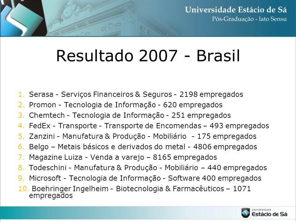 Resultado 2007 - Brasil 1.Serasa - Serviços Financeiros & Seguros - 2198 empregados 2.Promon - Tecnologia de Informação - 620 empregados 3.Chemtech - Tecnologia de Informação - 251 empregados 4.FedEx - Transporte - Transporte de Encomendas – 493 empregados 5.Zanzini - Manufatura & Produção - Mobiliário - 175 empregados 6.Belgo – Metais básicos e derivados do metal - 4806 empregados 7.Magazine Luiza - Venda a varejo – 8165 empregados 8.Todeschini - Manufatura & Produção - Mobiliário – 440 empregados 9.Microsoft - Tecnologia de Informação - Software 400 empregados 10.