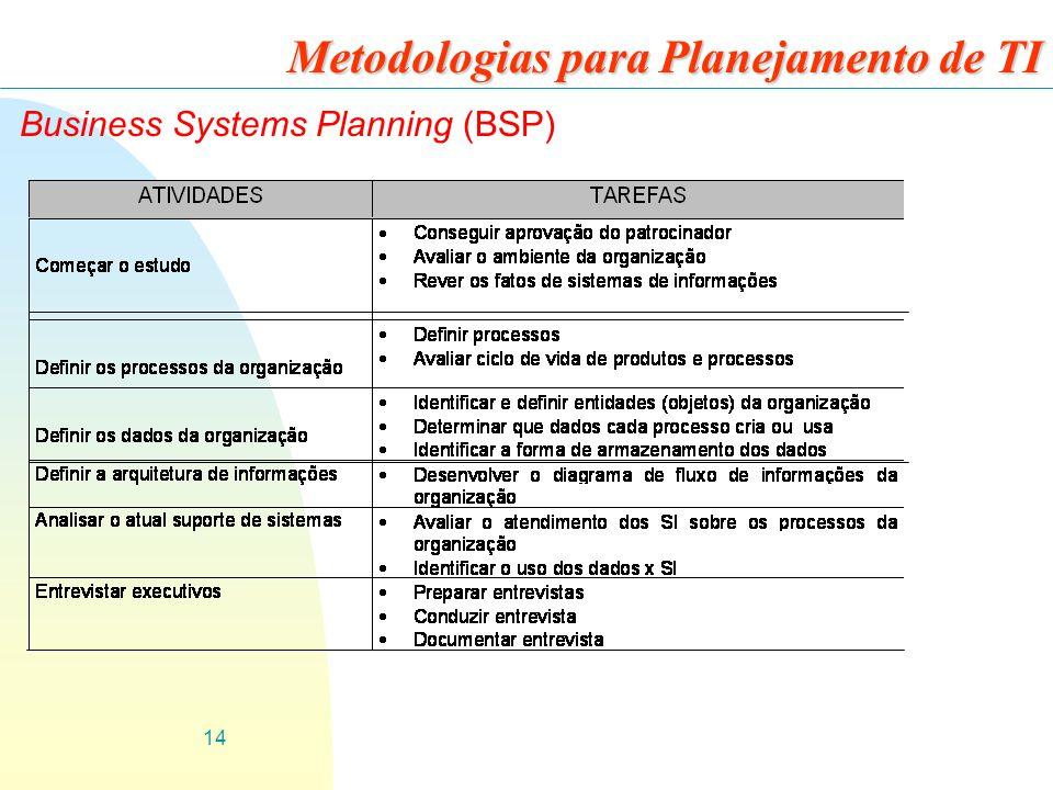 14 Metodologias para Planejamento de TI Business Systems Planning (BSP)