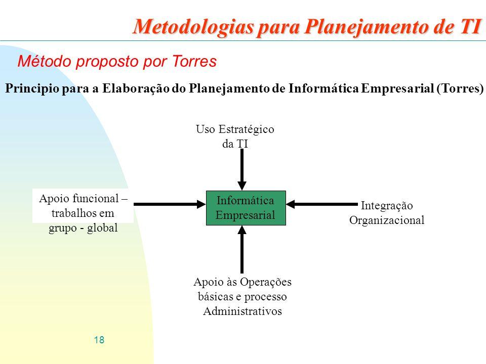 18 Metodologias para Planejamento de TI Método proposto por Torres Informática Empresarial Uso Estratégico da TI Integração Organizacional Apoio funci