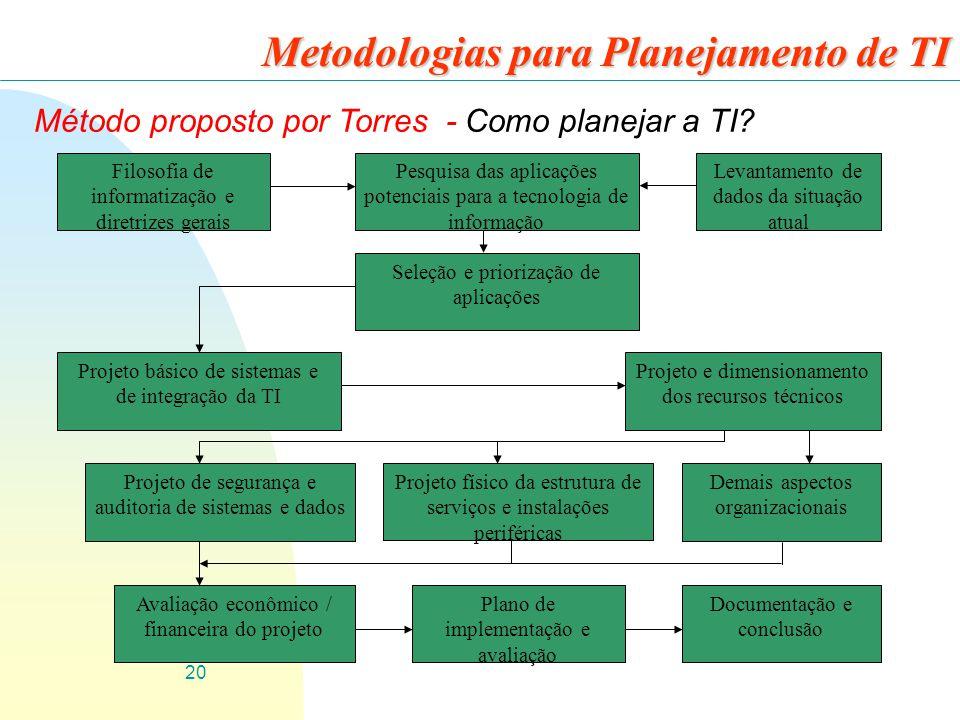 20 Metodologias para Planejamento de TI Método proposto por Torres - Como planejar a TI? Filosofia de informatização e diretrizes gerais Pesquisa das