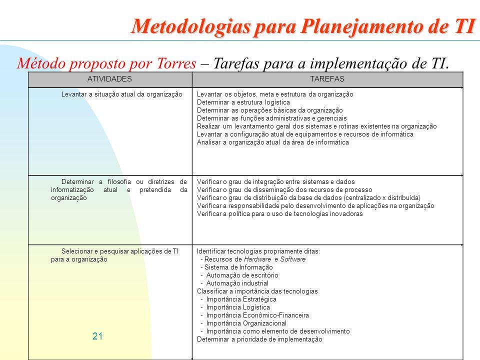 21 Metodologias para Planejamento de TI Método proposto por Torres – Tarefas para a implementação de TI. ATIVIDADESTAREFAS Levantar a situação atual d