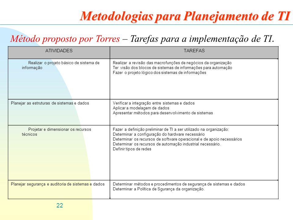 22 Metodologias para Planejamento de TI Método proposto por Torres – Tarefas para a implementação de TI. ATIVIDADESTAREFAS Realizar o projeto básico d