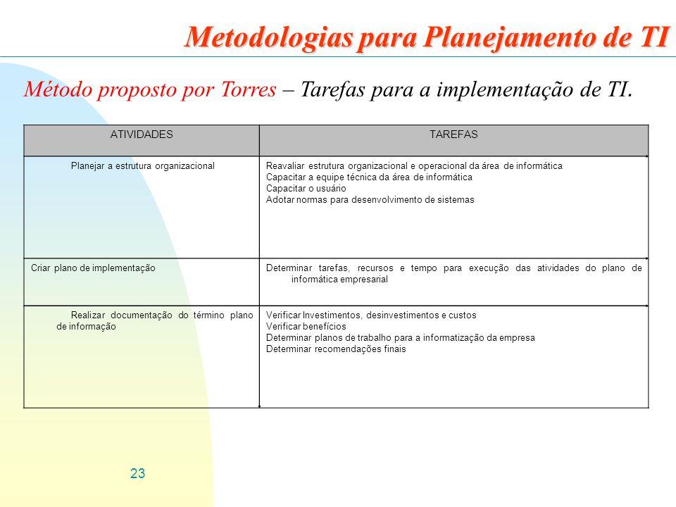 23 Metodologias para Planejamento de TI Método proposto por Torres – Tarefas para a implementação de TI. ATIVIDADESTAREFAS Planejar a estrutura organi