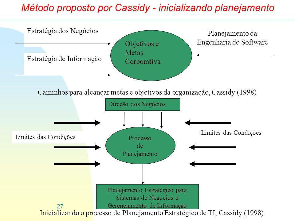 27 Método proposto por Cassidy - inicializando planejamento Objetivos e Metas Corporativa Estratégia dos Negócios Estratégia de Informação Planejament