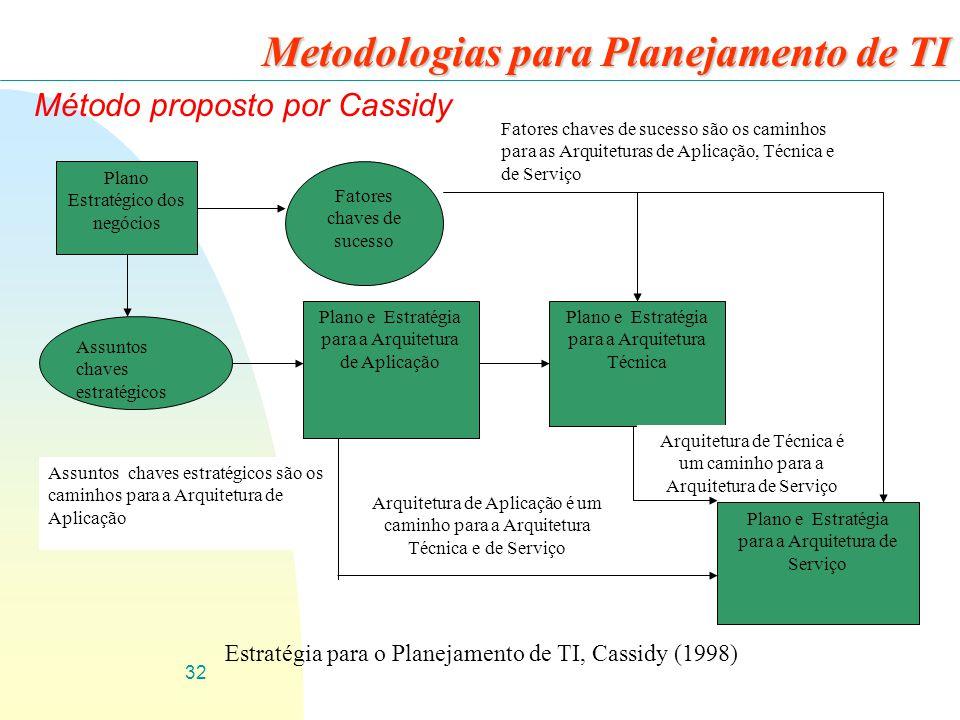 32 Metodologias para Planejamento de TI Método proposto por Cassidy Plano Estratégico dos negócios Fatores chaves de sucesso Assuntos chaves estratégi