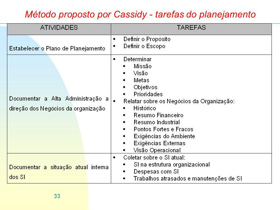 33 Método proposto por Cassidy - tarefas do planejamento