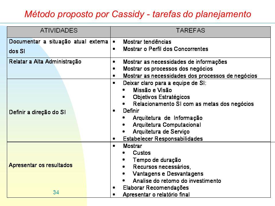 34 Método proposto por Cassidy - tarefas do planejamento