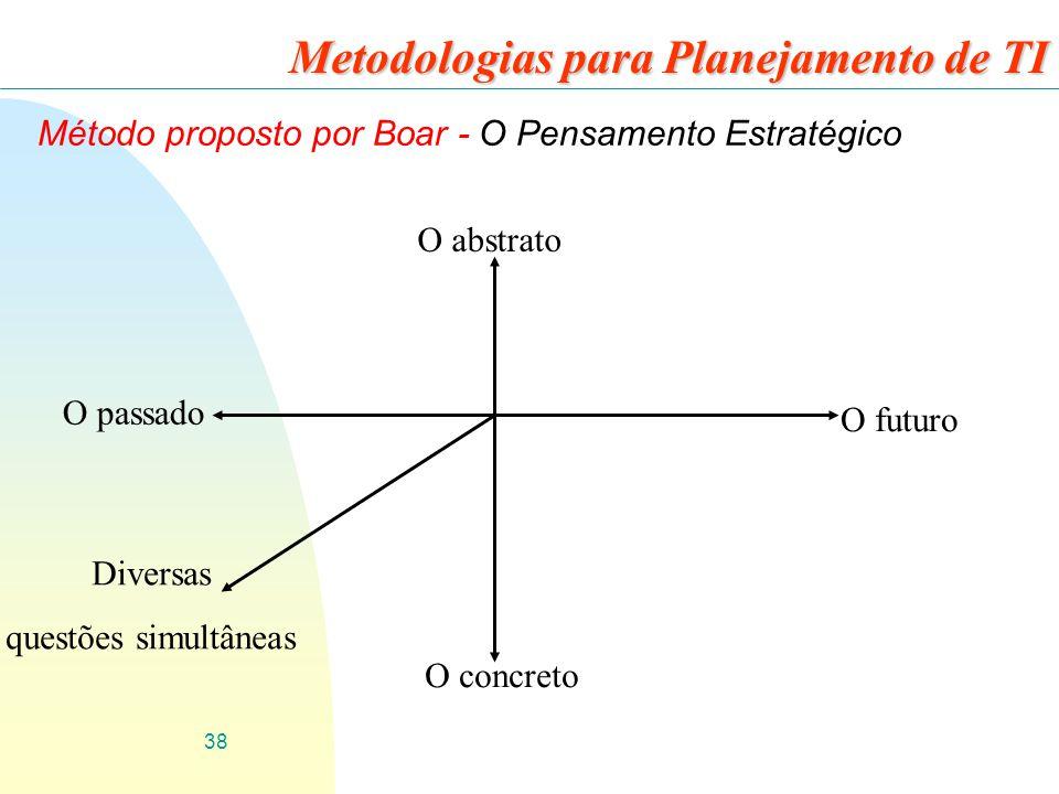 38 Metodologias para Planejamento de TI Método proposto por Boar - O Pensamento Estratégico O abstrato O futuro O concreto O passado Diversas questões