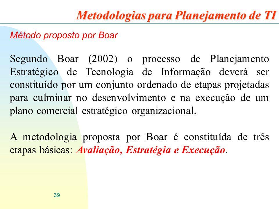 39 Metodologias para Planejamento de TI Método proposto por Boar Segundo Boar (2002) o processo de Planejamento Estratégico de Tecnologia de Informaçã