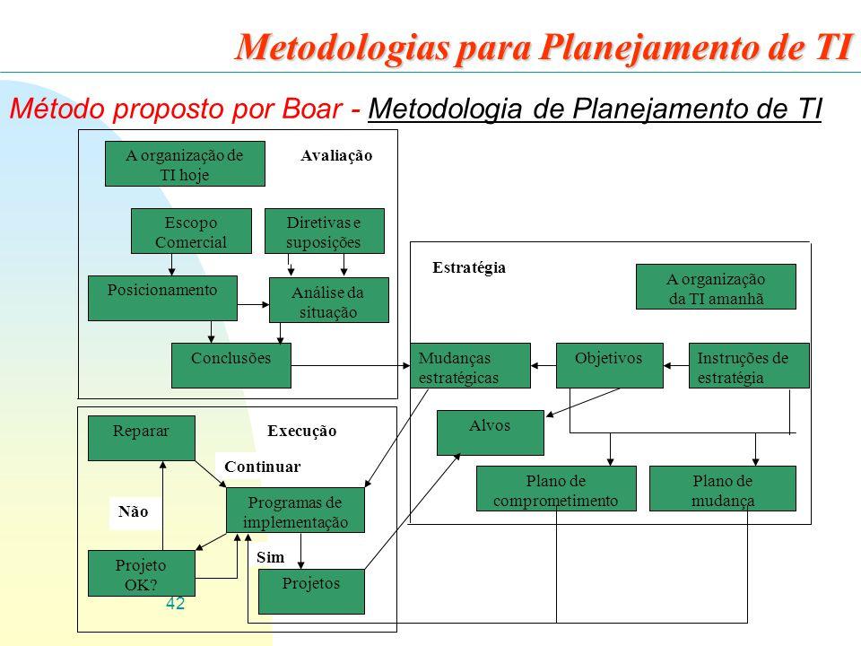 42 Metodologias para Planejamento de TI Método proposto por Boar - Metodologia de Planejamento de TI A organização de TI hoje Escopo Comercial Diretiv