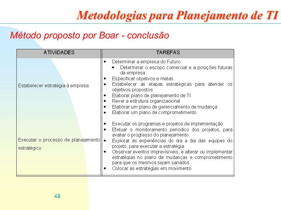 48 Metodologias para Planejamento de TI Método proposto por Boar - conclusão