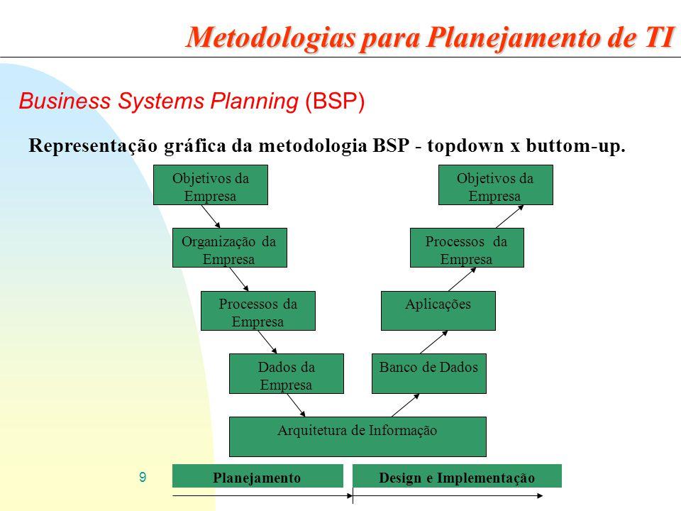 9 Business Systems Planning (BSP) Representação gráfica da metodologia BSP - topdown x buttom-up. Metodologias para Planejamento de TI Objetivos da Em