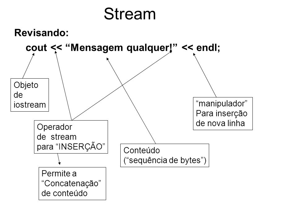 Stream Revisando: cout << Mensagem qualquer.