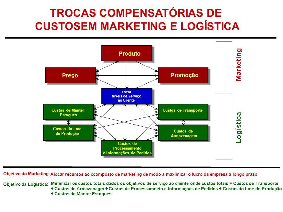 Produto Preço Objetivo do Marketing: Objetivo da Logística: Alocar recursos ao ccomposto de marketing de modo a maximizar o lucro da empresa a longo p