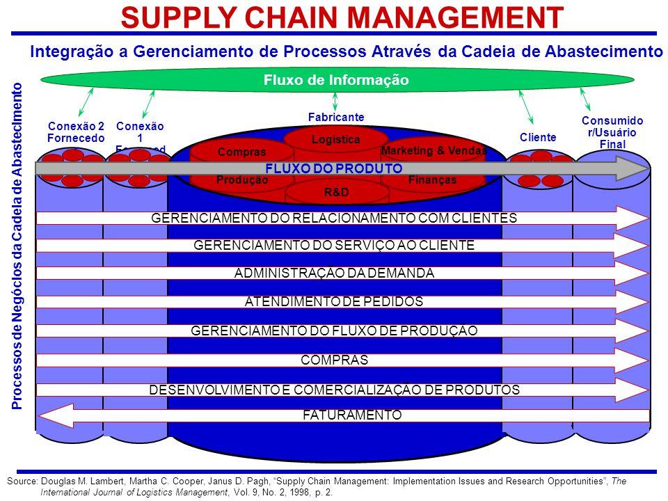 Processos de Negócios da Cadeia de Abastecimento Conexão 1 Forneced or Conexão 2 Fornecedo r SUPPLY CHAIN MANAGEMENT Integração a Gerenciamento de Pro