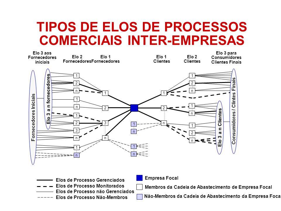 TIPOS DE ELOS DE PROCESSOS COMERCIAIS INTER-EMPRESAS Membros da Cadeia de Abastecimento de Empresa Focal Não-Membros da Cadeia de Abastecimento da Emp