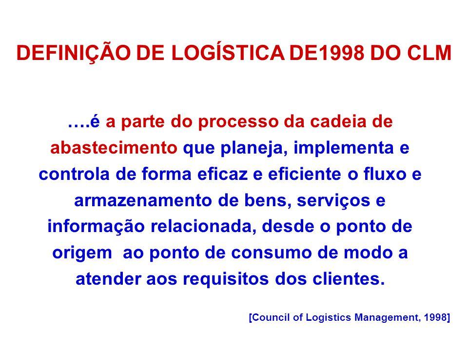 DEFINIÇÃO DE LOGÍSTICA DE1998 DO CLM ….é a parte do processo da cadeia de abastecimento que planeja, implementa e controla de forma eficaz e eficiente