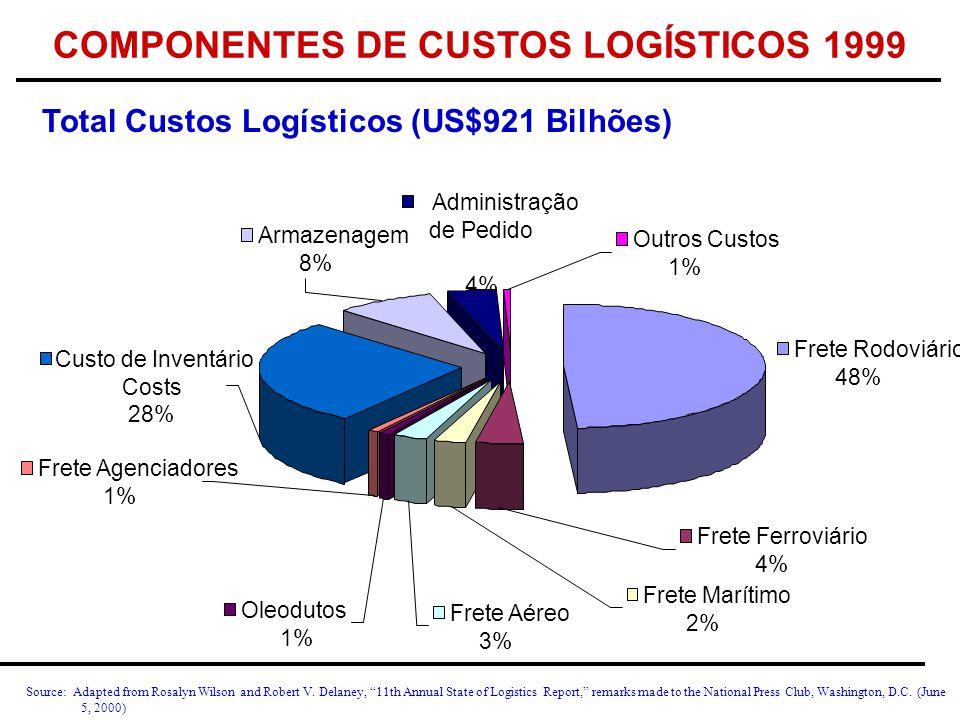 COMPONENTES DE CUSTOS LOGÍSTICOS 1999 Source: Adapted from Rosalyn Wilson and Robert V.