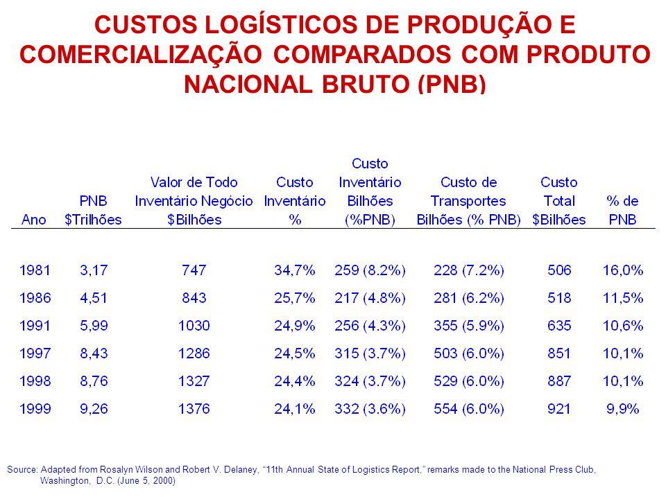 CUSTOS LOGÍSTICOS DE PRODUÇÃO E COMERCIALIZAÇÃO COMPARADOS COM PRODUTO NACIONAL BRUTO (PNB) Source: Adapted from Rosalyn Wilson and Robert V. Delaney,