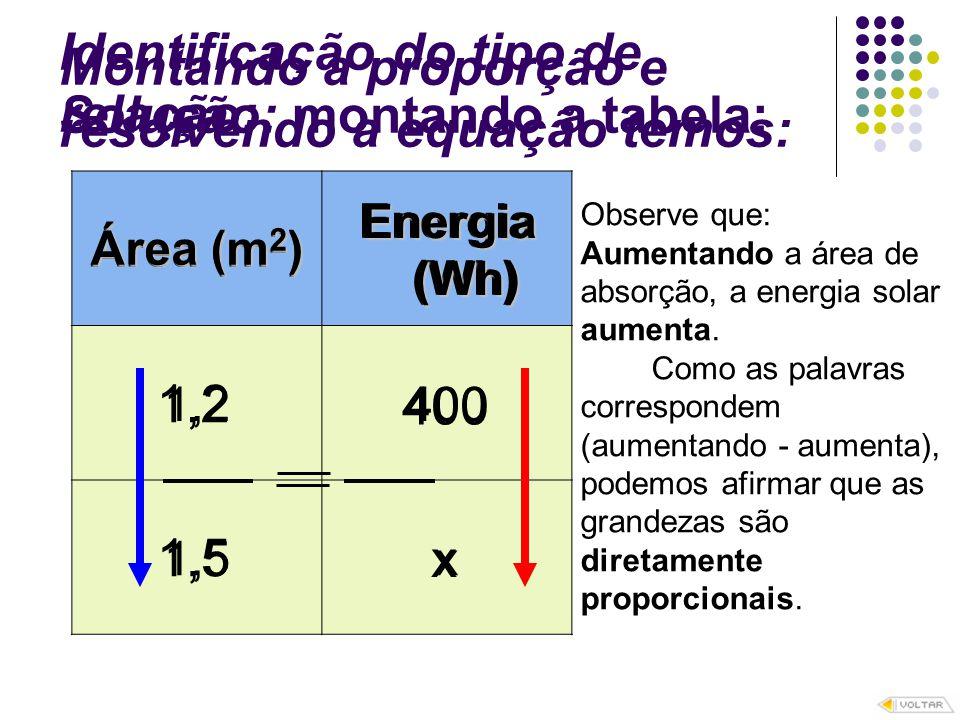 Solução: montando a tabela: Área (m 2 ) Energia (Wh) 1,2400 1,5x Identificação do tipo de relação: 1,2 400 1,5 x Área (m 2 ) Energia (Wh) (Wh) Observe