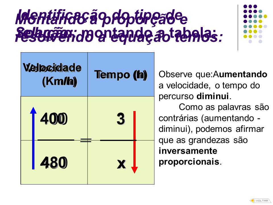 Velocidade (Km/h) Tempo (h) 4003 480x Solução: montando a tabela: Identificação do tipo de relação: 400 Velocidade (Km/h) (Km/h) Tempo (h) x 3 480 Obs