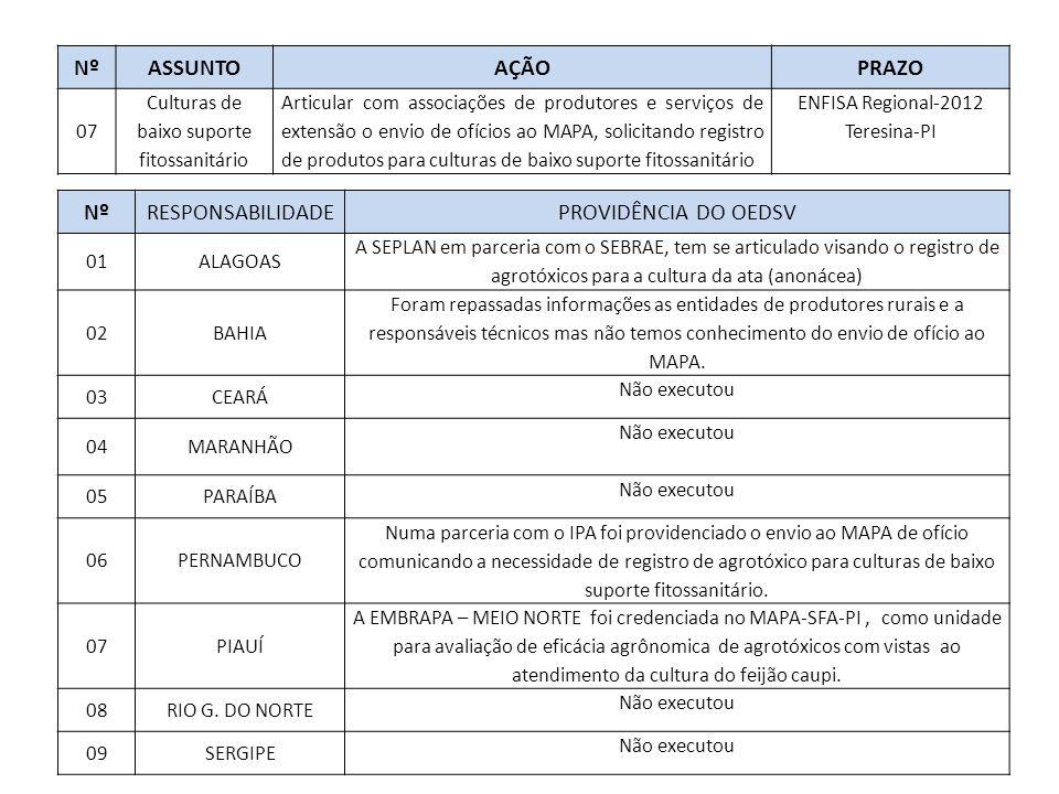 NºASSUNTOAÇÃOPRAZO 07 Culturas de baixo suporte fitossanitário Articular com associações de produtores e serviços de extensão o envio de ofícios ao MAPA, solicitando registro de produtos para culturas de baixo suporte fitossanitário ENFISA Regional-2012 Teresina-PI NºRESPONSABILIDADEPROVIDÊNCIA DO OEDSV 01ALAGOAS A SEPLAN em parceria com o SEBRAE, tem se articulado visando o registro de agrotóxicos para a cultura da ata (anonácea) 02BAHIA Foram repassadas informações as entidades de produtores rurais e a responsáveis técnicos mas não temos conhecimento do envio de ofício ao MAPA.
