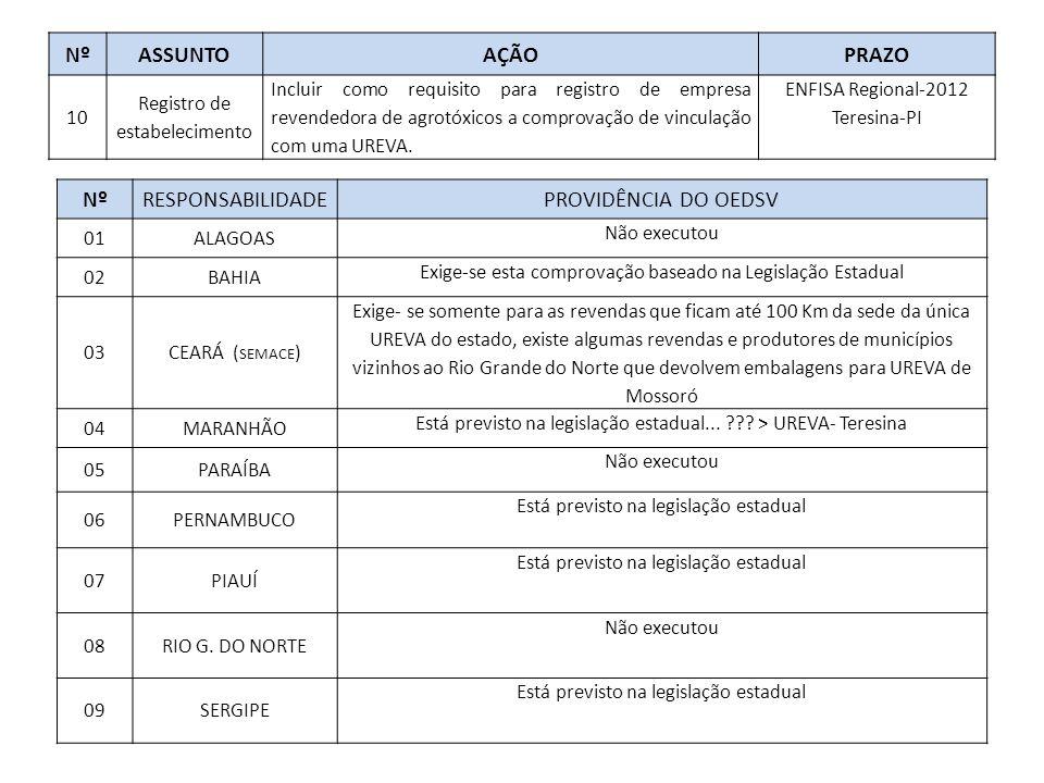 NºASSUNTOAÇÃOPRAZO 10 Registro de estabelecimento Incluir como requisito para registro de empresa revendedora de agrotóxicos a comprovação de vinculação com uma UREVA.