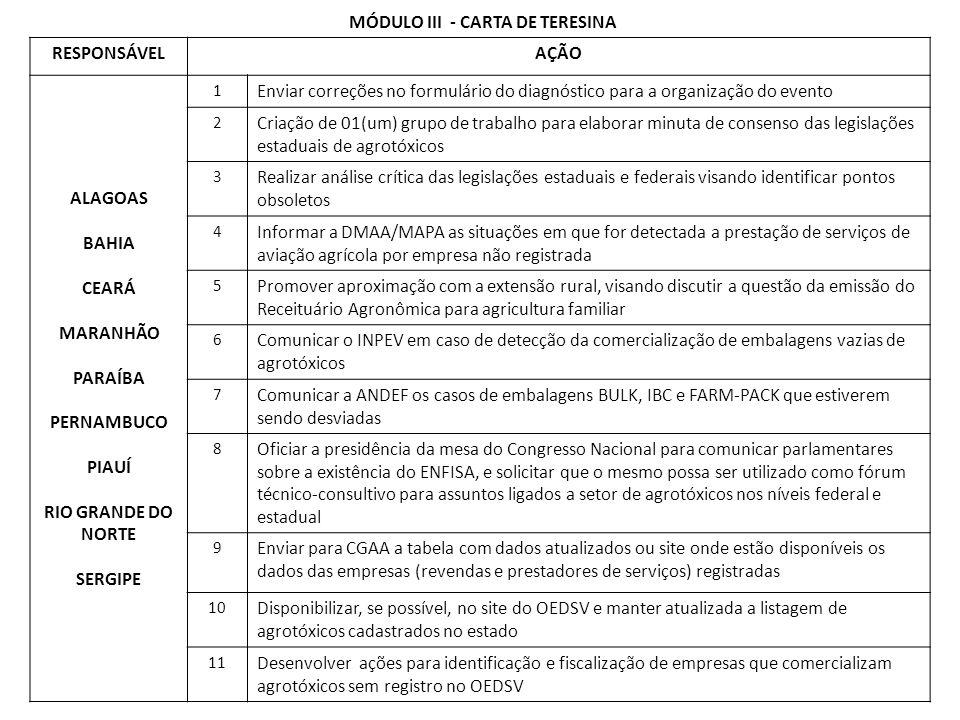 MÓDULO III - CARTA DE TERESINA RESPONSÁVELAÇÃO ALAGOAS BAHIA CEARÁ MARANHÃO PARAÍBA PERNAMBUCO PIAUÍ RIO GRANDE DO NORTE SERGIPE 1 Enviar correções no formulário do diagnóstico para a organização do evento 2 Criação de 01(um) grupo de trabalho para elaborar minuta de consenso das legislações estaduais de agrotóxicos 3 Realizar análise crítica das legislações estaduais e federais visando identificar pontos obsoletos 4 Informar a DMAA/MAPA as situações em que for detectada a prestação de serviços de aviação agrícola por empresa não registrada 5 Promover aproximação com a extensão rural, visando discutir a questão da emissão do Receituário Agronômica para agricultura familiar 6 Comunicar o INPEV em caso de detecção da comercialização de embalagens vazias de agrotóxicos 7 Comunicar a ANDEF os casos de embalagens BULK, IBC e FARM-PACK que estiverem sendo desviadas 8 Oficiar a presidência da mesa do Congresso Nacional para comunicar parlamentares sobre a existência do ENFISA, e solicitar que o mesmo possa ser utilizado como fórum técnico-consultivo para assuntos ligados a setor de agrotóxicos nos níveis federal e estadual 9 Enviar para CGAA a tabela com dados atualizados ou site onde estão disponíveis os dados das empresas (revendas e prestadores de serviços) registradas 10 Disponibilizar, se possível, no site do OEDSV e manter atualizada a listagem de agrotóxicos cadastrados no estado 11 Desenvolver ações para identificação e fiscalização de empresas que comercializam agrotóxicos sem registro no OEDSV