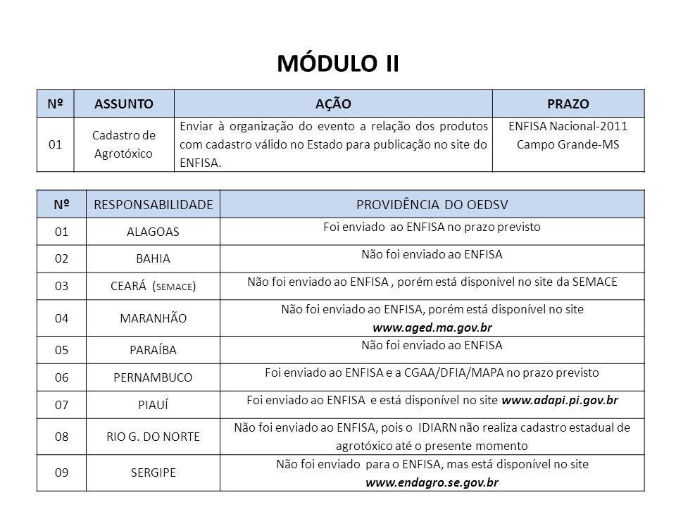 MÓDULO II NºASSUNTOAÇÃOPRAZO 01 Cadastro de Agrotóxico Enviar à organização do evento a relação dos produtos com cadastro válido no Estado para publicação no site do ENFISA.