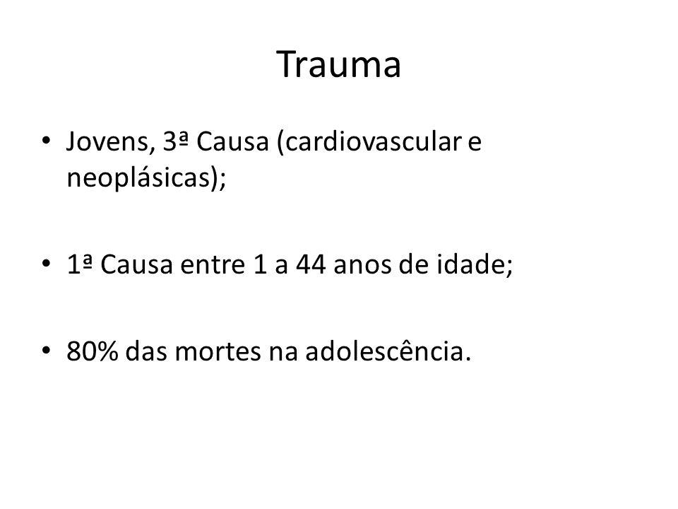 Trauma Jovens, 3ª Causa (cardiovascular e neoplásicas); 1ª Causa entre 1 a 44 anos de idade; 80% das mortes na adolescência.