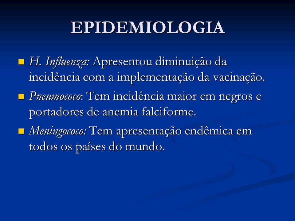 EPIDEMIOLOGIA H.Influenza: Apresentou diminuição da incidência com a implementação da vacinação.