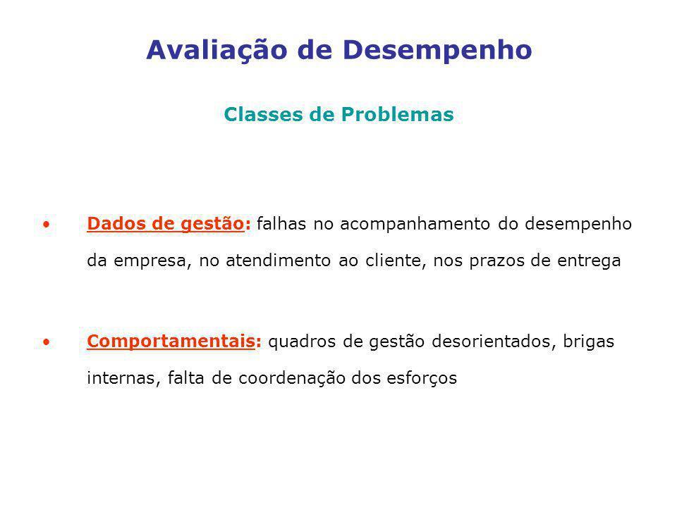 Avaliação de Desempenho Classes de Problemas Dados de gestão: falhas no acompanhamento do desempenho da empresa, no atendimento ao cliente, nos prazos