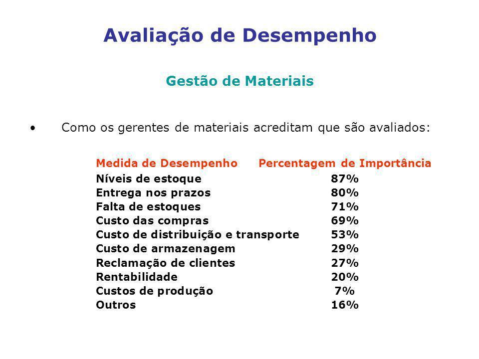 Avaliação de Desempenho Gestão de Materiais Como os gerentes de materiais acreditam que são avaliados: Medida de DesempenhoPercentagem de Importância