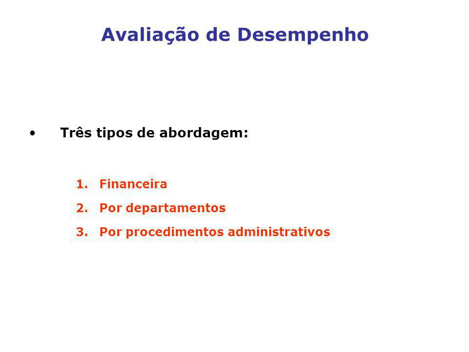 Avaliação de Desempenho Três tipos de abordagem: 1.Financeira 2.Por departamentos 3.Por procedimentos administrativos