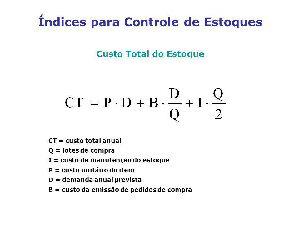 Custo Total do Estoque CT = custo total anual Q = lotes de compra I = custo de manutenção do estoque P = custo unitário do item D = demanda anual prev