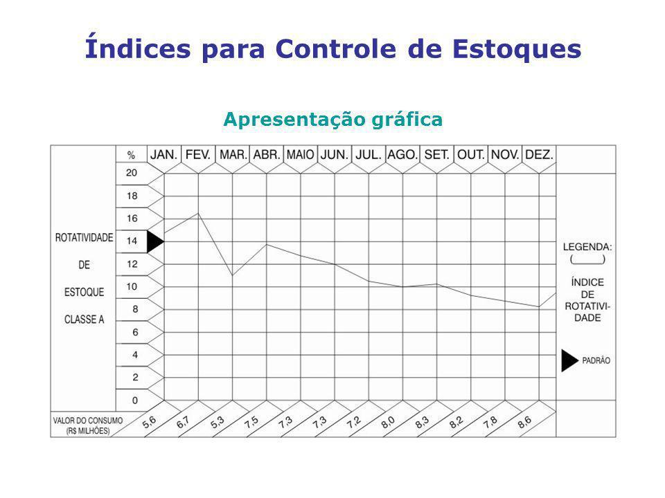 Apresentação gráfica Índices para Controle de Estoques