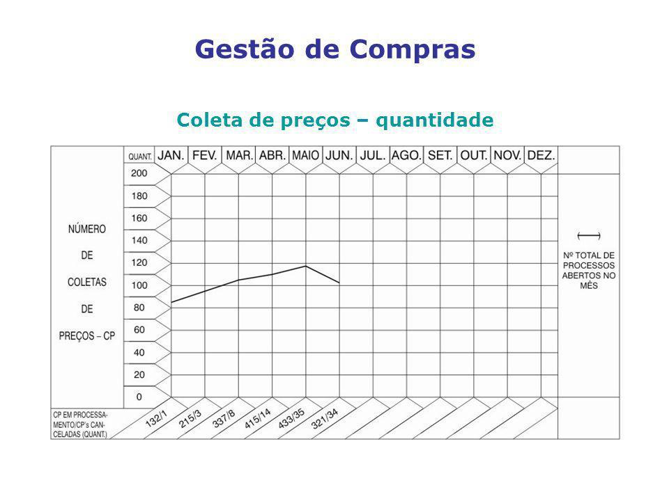 Coleta de preços – quantidade Gestão de Compras