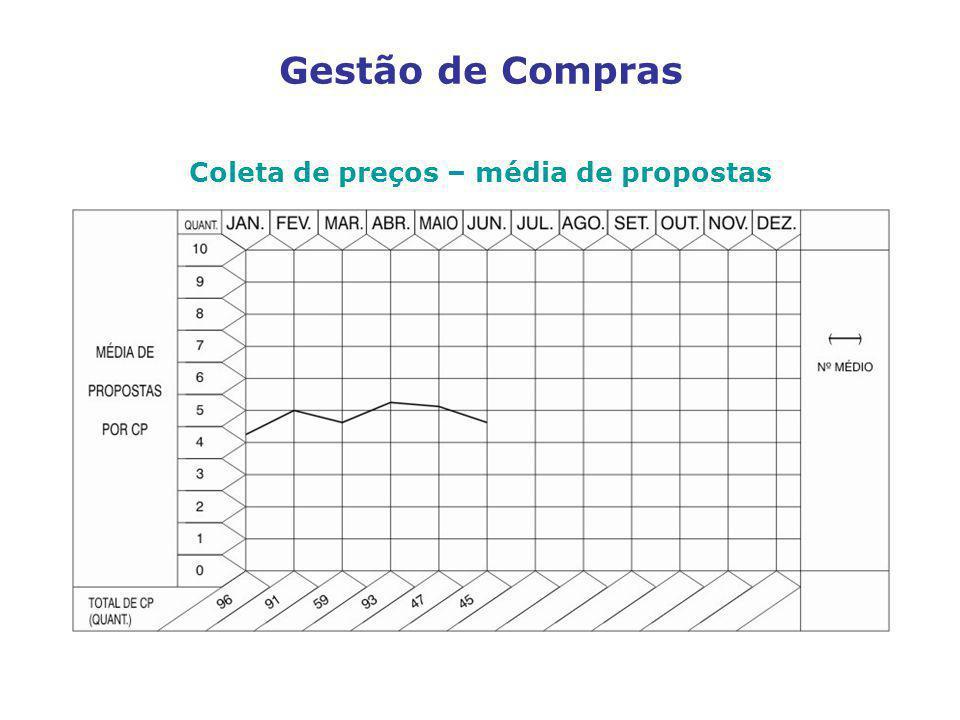 Coleta de preços – média de propostas Gestão de Compras