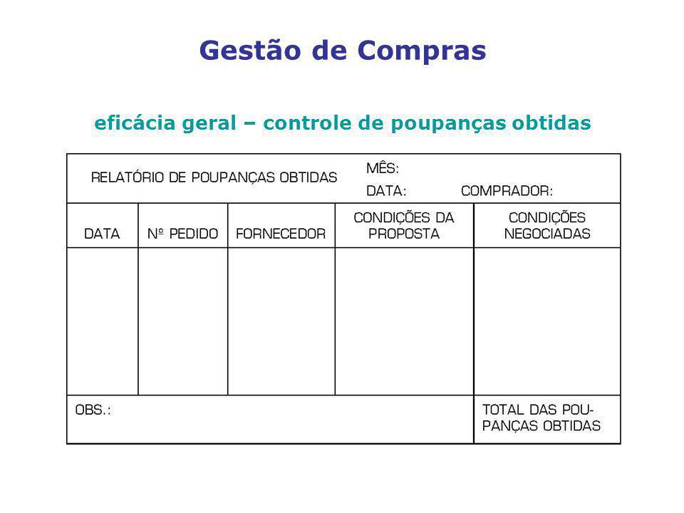 eficácia geral – controle de poupanças obtidas Gestão de Compras