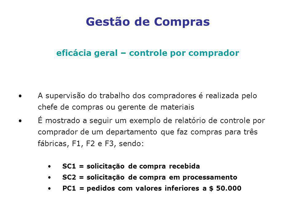 eficácia geral – controle por comprador A supervisão do trabalho dos compradores é realizada pelo chefe de compras ou gerente de materiais É mostrado