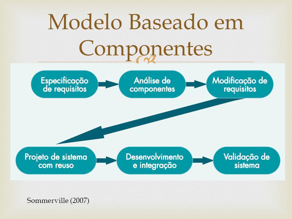 Modelo Baseado em Componentes Sommerville (2007)