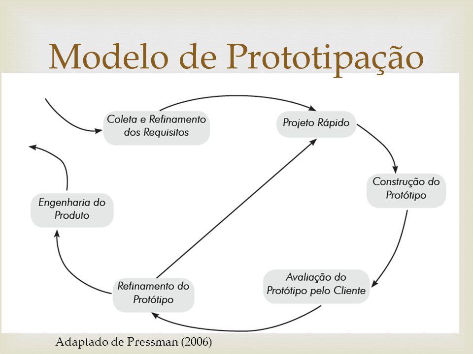 Modelo de Prototipação Adaptado de Pressman (2006)