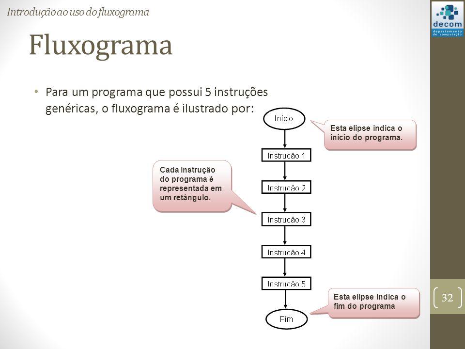 Fluxograma Para um programa que possui 5 instruções genéricas, o fluxograma é ilustrado por: 32 Introdução ao uso do fluxograma Esta elipse indica o i